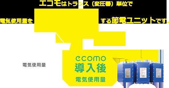 エコモはトランス(変圧器)単位で電気使用量を5~15%削減する節電ユニットです。